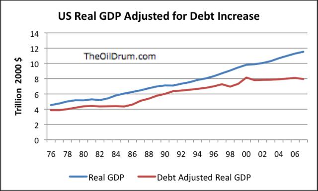 Debt Adjusted Real GDP, by Gail, The Oil Drum