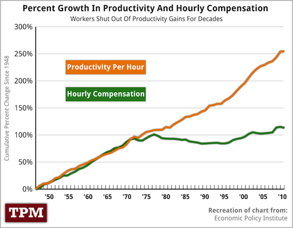 productivity-vs-wages-2012.png