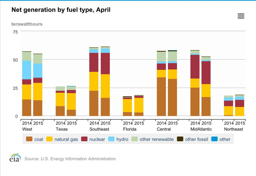 Electricity Generation by Fuel Type, April 2015, EIA Chart