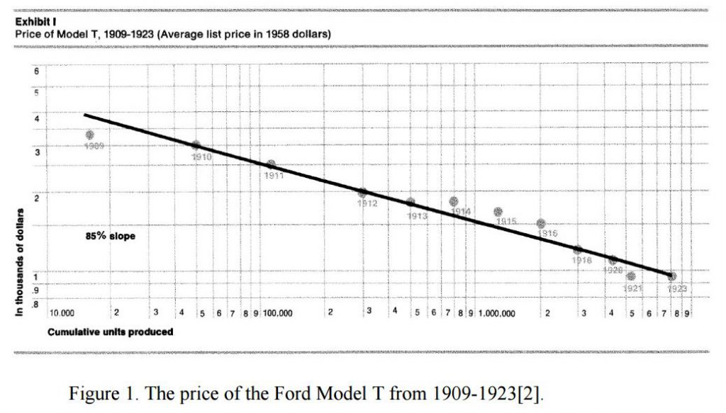 Model-T-Price-Learnin-Curve