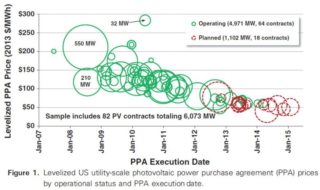 New-Solar-PPA-Price-Bolinger-et-al-May-2015