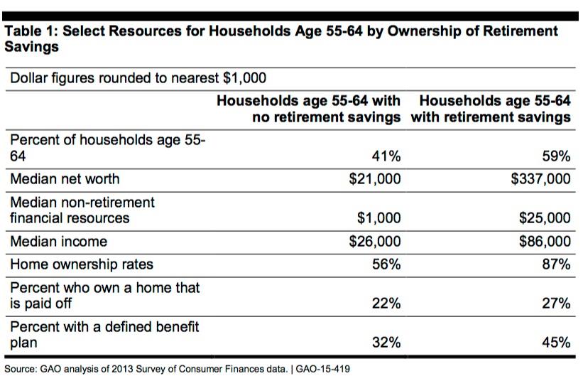 GAO-Retirement-Savings-Chart