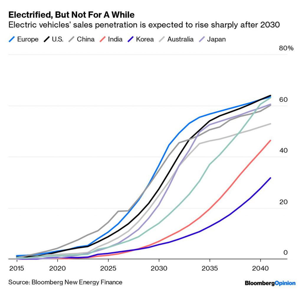 Growth in Electric Cars past 2030 from Bloomberg